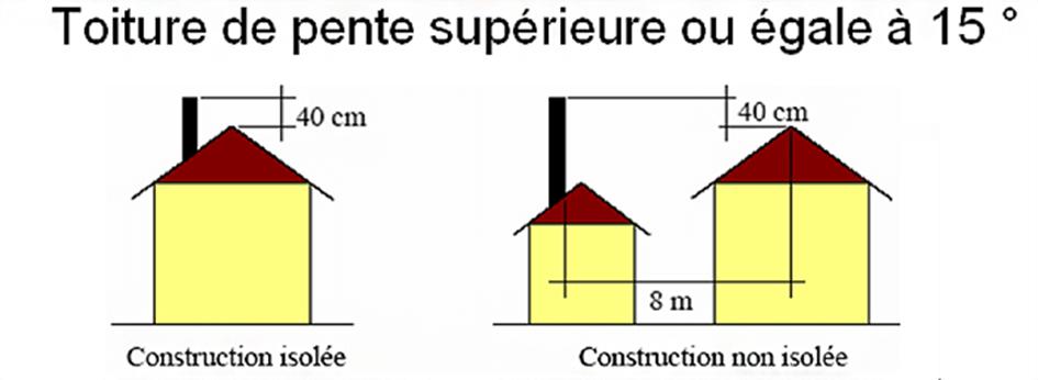 toiture-de-pente-superieure-ou-egale-a-15_blog_chemineeo