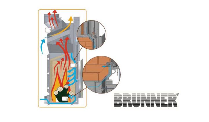 brunner-architecture