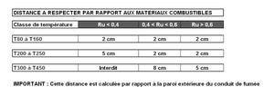 distances-aux-materieaux_blog_chemineeo