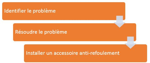 Ma Cheminee Refoule Les Causes Du Mauvais Tirage Blog Chemineeo